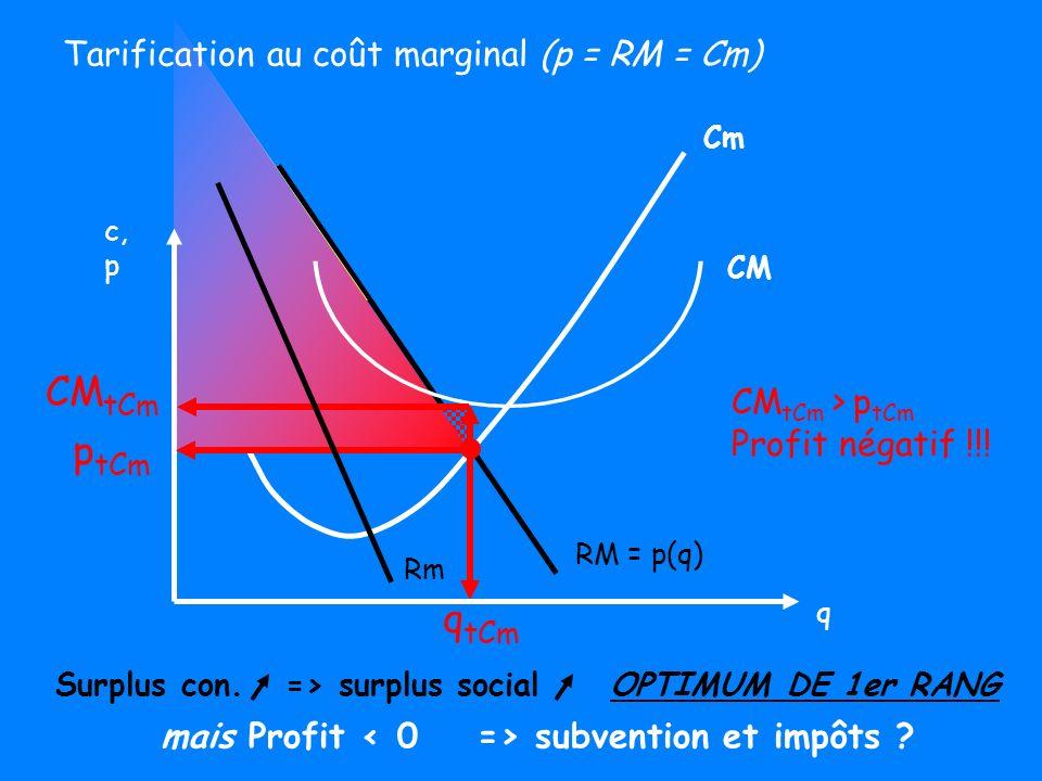 Cm RM = p(q) q tCm p tCm CM tCm Surplus con. => surplus social OPTIMUM DE 1er RANG mais Profit subvention et impôts ? q c, p Tarification au coût marg