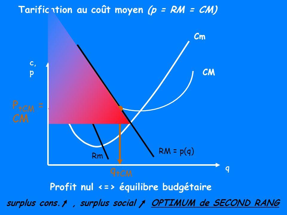 Optimum Monopoleur (Rm = Cm) Tarification au coût moyen (p = CM) Tarification au coût marginal (p = Cm) Surplus Social M < Surplus Social tCM < Surplus Social tCm Action de l Etat : « forcer » le système ==> optimum 1er ou second rang Monopole public, régulation de monopole privé p M > p tCM > p tCm q M < q tCM < q tCm π M > π tCM (= 0) > π tCm (< 0) (π max) surplus cons.