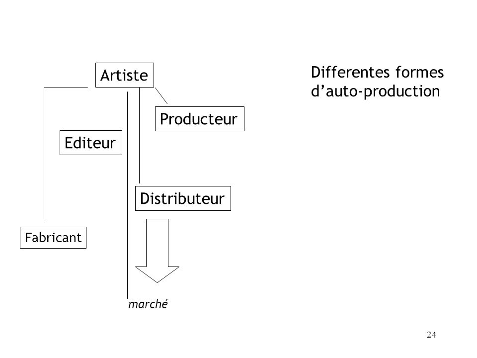 24 Artiste Editeur Producteur Fabricant Distributeur marché Differentes formes dauto-production