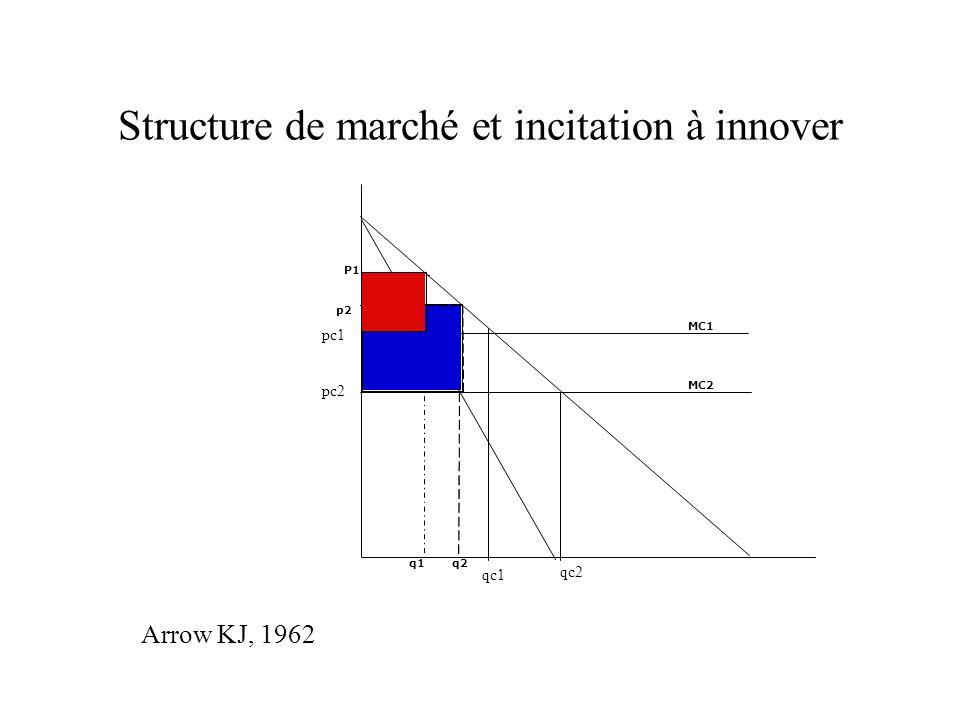 Structure de marché et incitation à innover MC1 MC2 q1q2 p2 P1 qc2 qc1 pc1 pc2 Arrow KJ, 1962