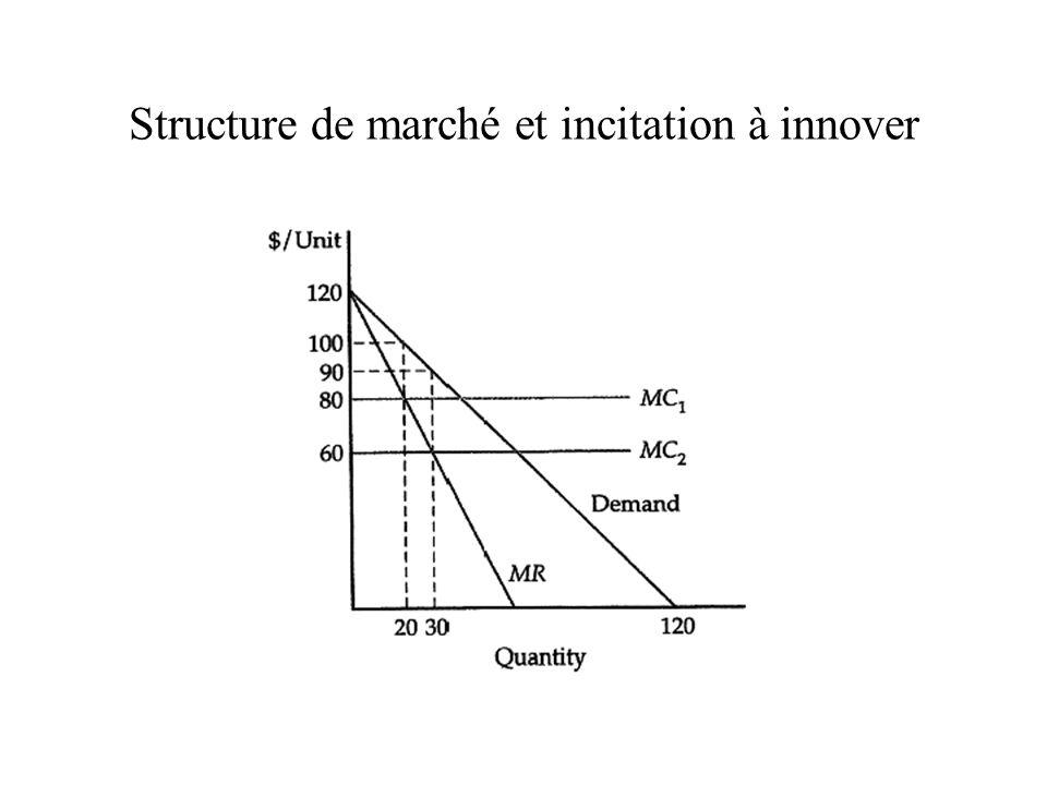 Structure de marché et incitation à innover