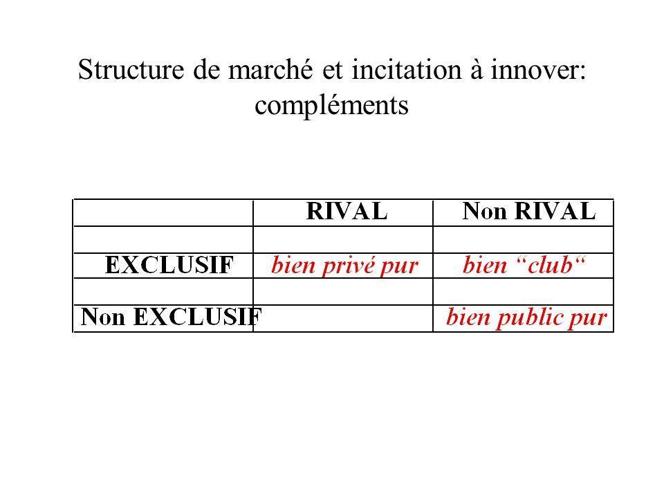 Structure de marché et incitation à innover: compléments