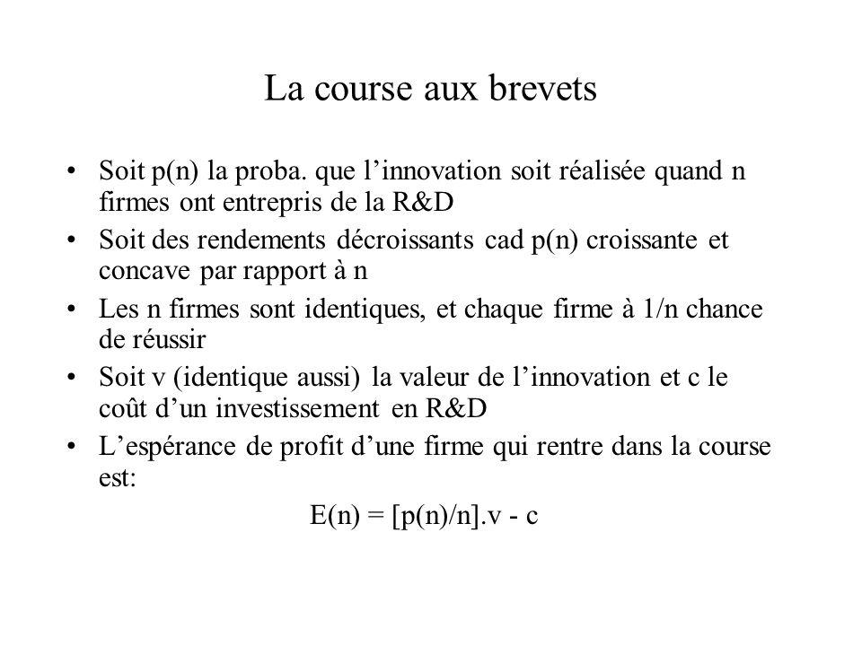La course aux brevets Soit p(n) la proba. que linnovation soit réalisée quand n firmes ont entrepris de la R&D Soit des rendements décroissants cad p(