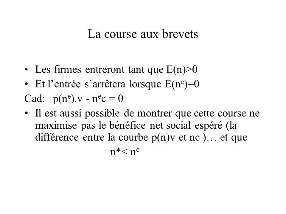 La course aux brevets Les firmes entreront tant que E(n)>0 Et lentrée sarrêtera lorsque E(n e )=0 Cad: p(n e ).v - n e c = 0 Il est aussi possible de