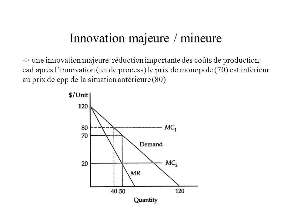 Innovation majeure / mineure -> une innovation majeure: réduction importante des coûts de production: cad après linnovation (ici de process) le prix d