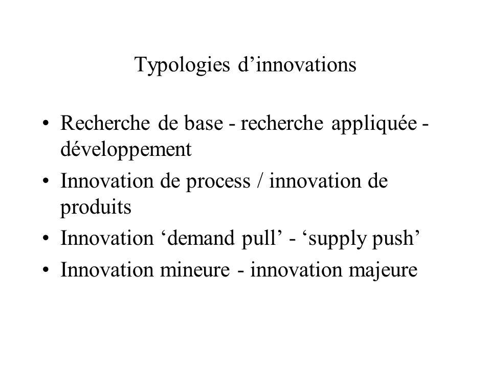 Typologies dinnovations Recherche de base - recherche appliquée - développement Innovation de process / innovation de produits Innovation demand pull