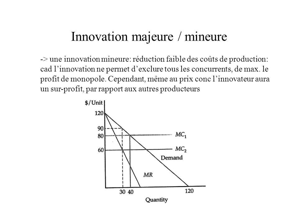 Innovation majeure / mineure -> une innovation mineure: réduction faible des coûts de production: cad linnovation ne permet dexclure tous les concurre