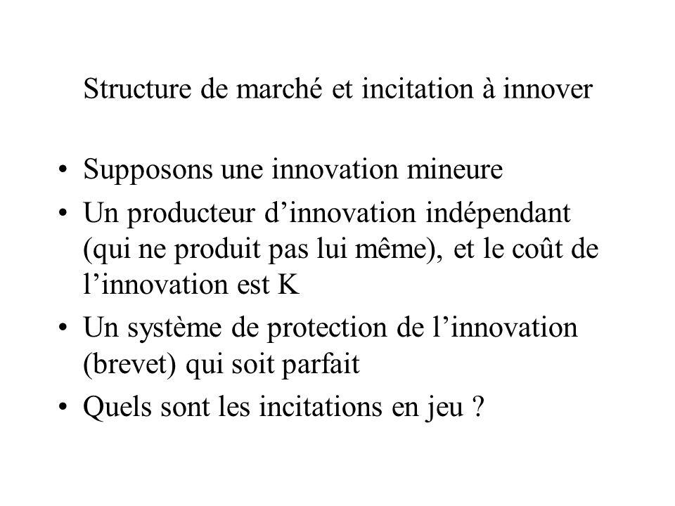 Structure de marché et incitation à innover Supposons une innovation mineure Un producteur dinnovation indépendant (qui ne produit pas lui même), et l