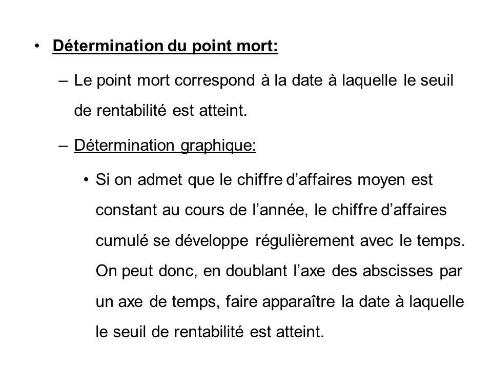 Détermination du point mort: –Le point mort correspond à la date à laquelle le seuil de rentabilité est atteint. –Détermination graphique: Si on admet
