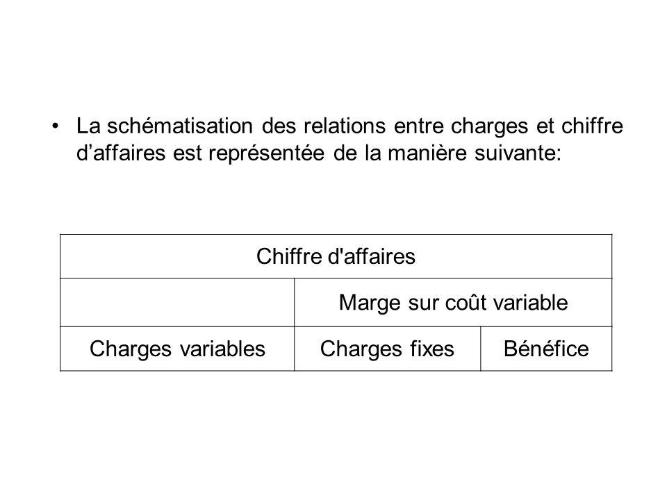 La schématisation des relations entre charges et chiffre daffaires est représentée de la manière suivante: Chiffre d'affaires Marge sur coût variable