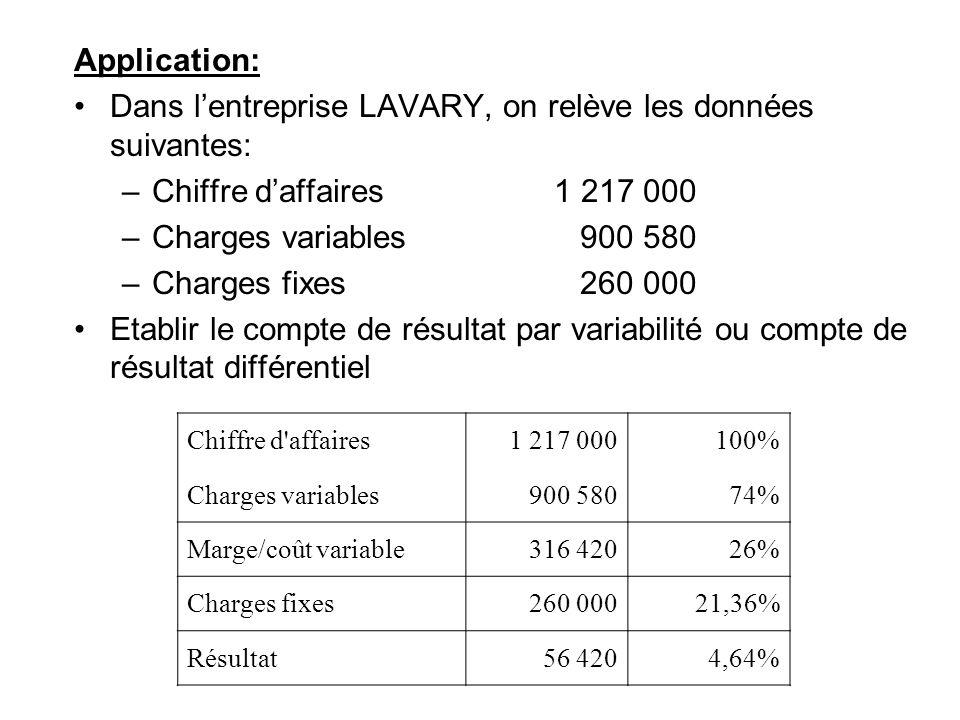 Application: Dans lentreprise LAVARY, on relève les données suivantes: –Chiffre daffaires1 217 000 –Charges variables 900 580 –Charges fixes 260 000 E
