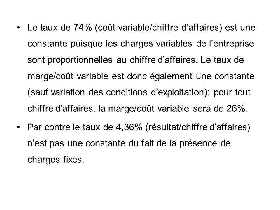 Le taux de 74% (coût variable/chiffre daffaires) est une constante puisque les charges variables de lentreprise sont proportionnelles au chiffre daffa