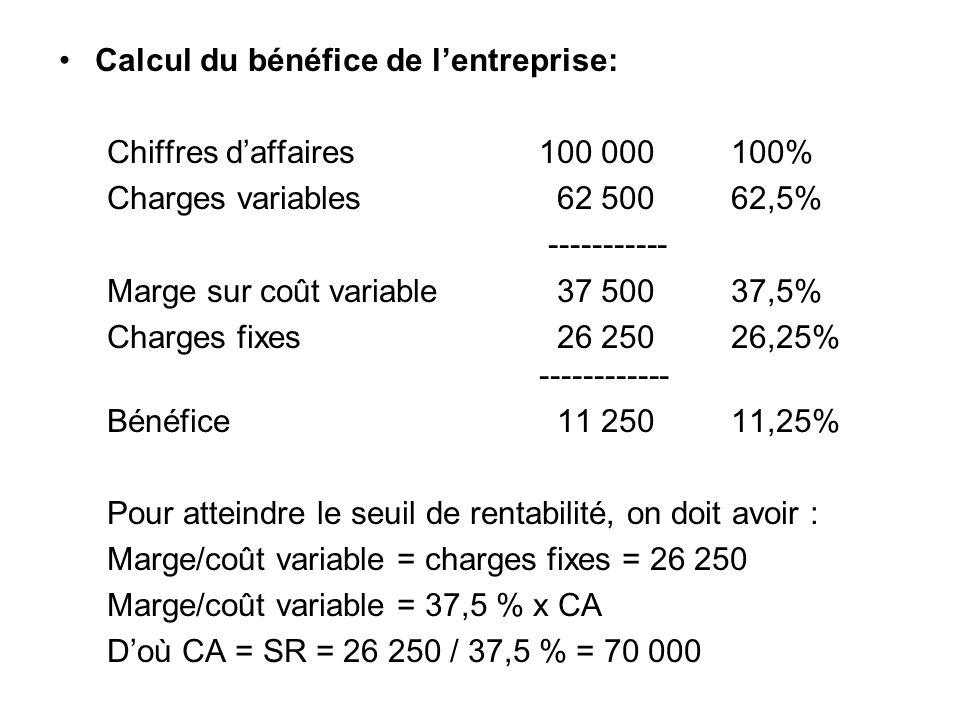 Calcul du bénéfice de lentreprise: Chiffres daffaires100 000100% Charges variables 62 50062,5% ----------- Marge sur coût variable 37 50037,5% Charges