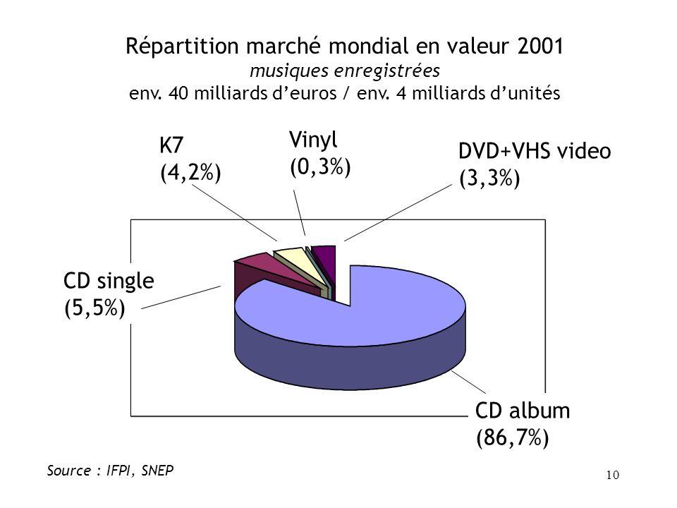 9 Source : IFPI, SEP Répartition marché mondial en valeur 2000 musiques enregistrées env. 40 milliards deuros / env. 4 milliards dunités media grande