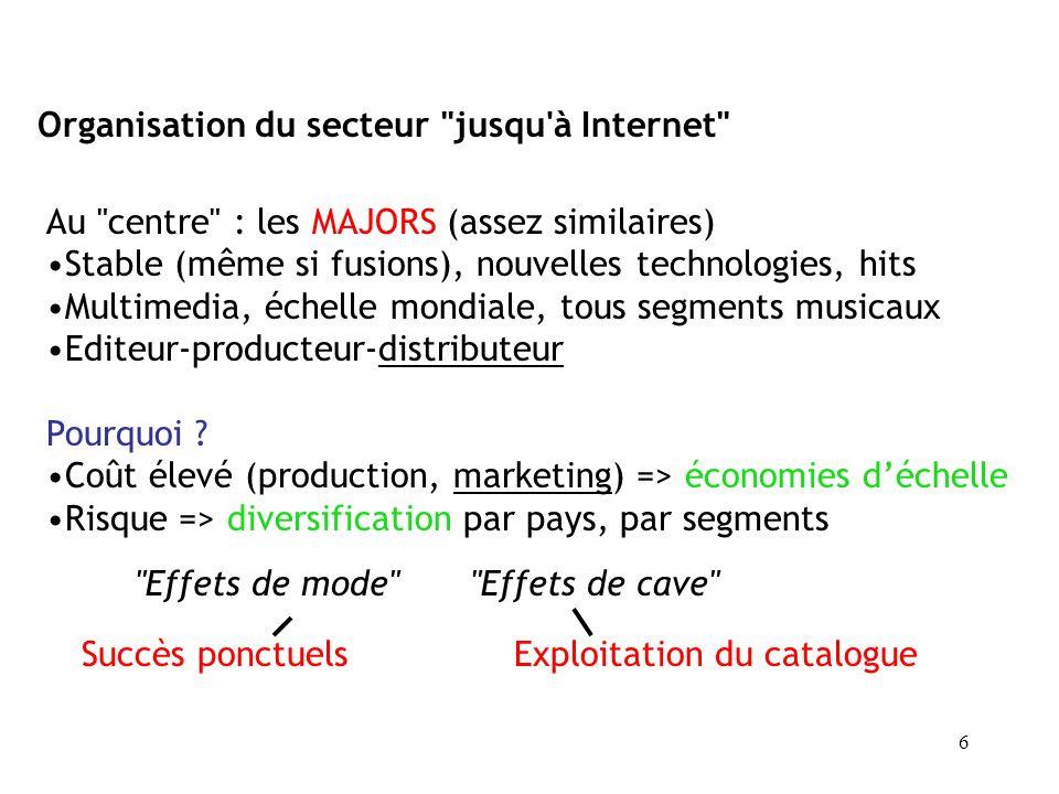 6 Organisation du secteur jusqu à Internet Au centre : les MAJORS (assez similaires) Stable (même si fusions), nouvelles technologies, hits Multimedia, échelle mondiale, tous segments musicaux Editeur-producteur-distributeur Pourquoi .