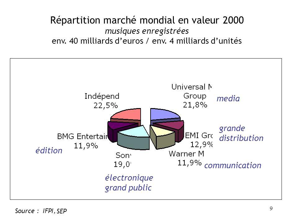 9 Source : IFPI, SEP Répartition marché mondial en valeur 2000 musiques enregistrées env.