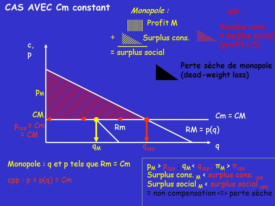 CAS AVEC Cm constant Rm Monopole : q et p tels que Rm = Cm qMqM pMpM CM Profit M Monopole : Surplus cons. + = surplus social cpp : p = p(q) = Cm q cpp