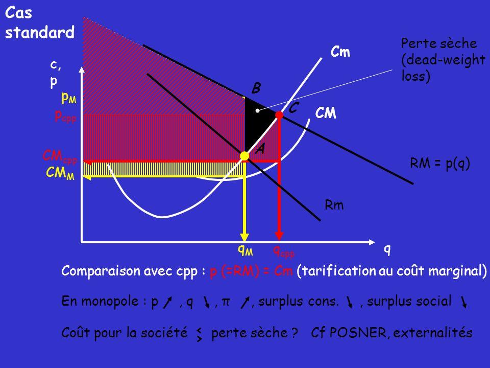 CM RM = p(q) qMqM pMpM CM M Comparaison avec cpp : p (=RM) = Cm (tarification au coût marginal) q cpp p cpp CM cpp A B C Perte sèche (dead-weight loss