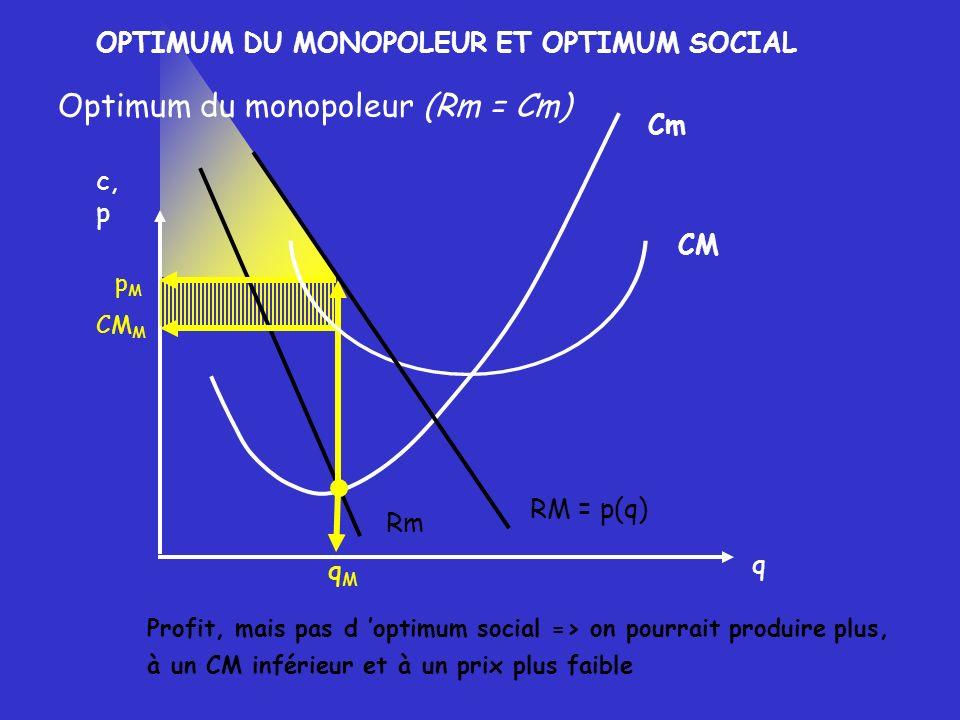 Cm qMqM pMpM CM M Profit, mais pas d optimum social => on pourrait produire plus, à un CM inférieur et à un prix plus faible q c, p OPTIMUM DU MONOPOL