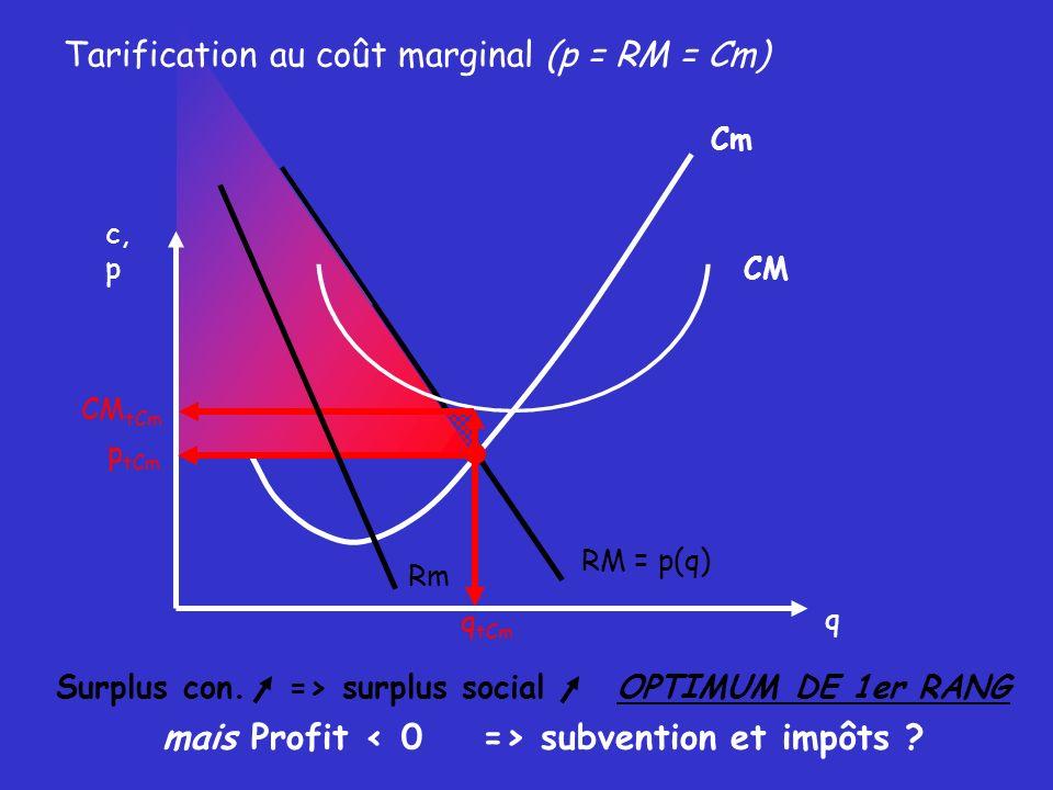 Cm RM = p(q)Rm q tCM P tCM = CM Profit nul équilibre budgétaire surplus cons., surplus social OPTIMUM de SECOND RANG q c, p Tarification au coût moyen (p = RM = CM) CM