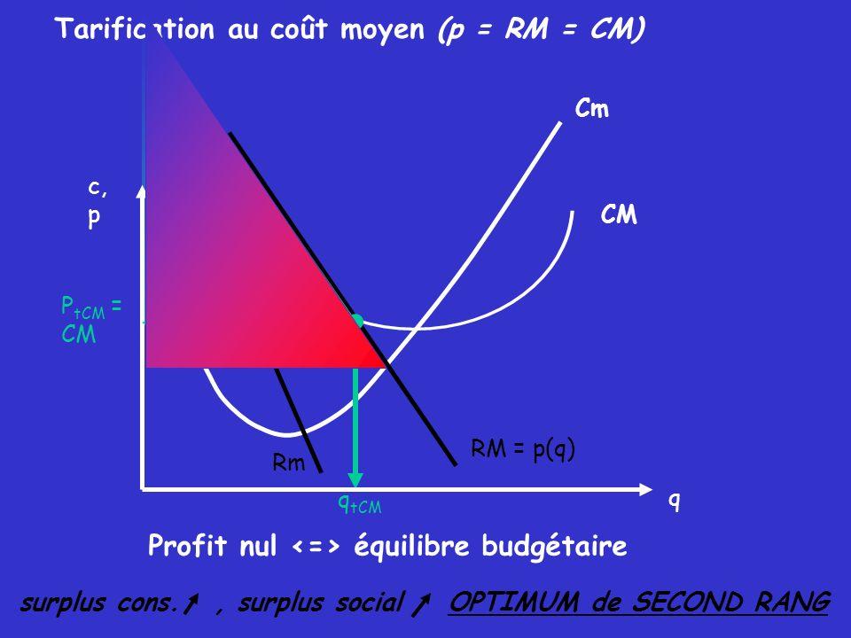 Optimum Monopoleur (Rm = Cm) Tarification au coût moyen (p = CM) Tarification au coût marginal (p = Cm) p M q M π M (π max) surplus cons.
