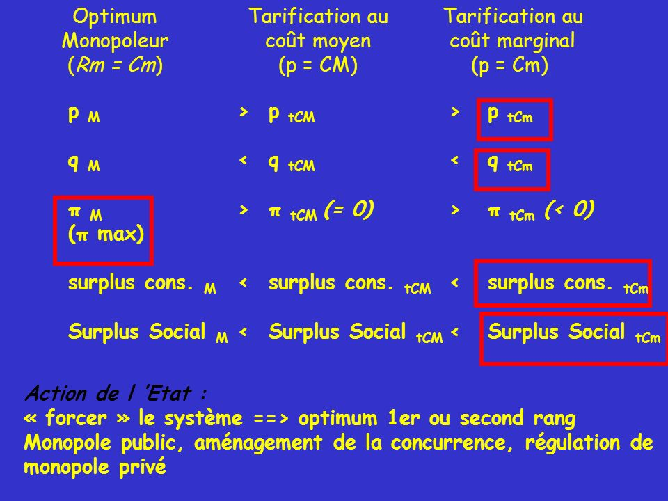 Optimum Monopoleur (Rm = Cm) Tarification au coût moyen (p = CM) Tarification au coût marginal (p = Cm) p M q M π M (π max) surplus cons. M Surplus So