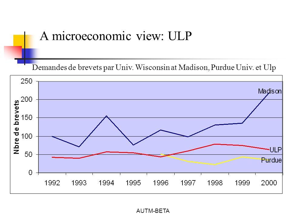 AUTM-BETA A microeconomic view: ULP Demandes de brevets par Univ.