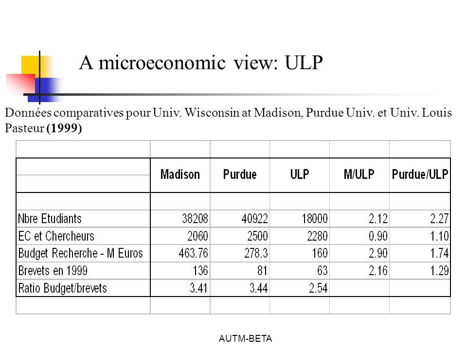 AUTM-BETA A microeconomic view: ULP Données comparatives pour Univ.