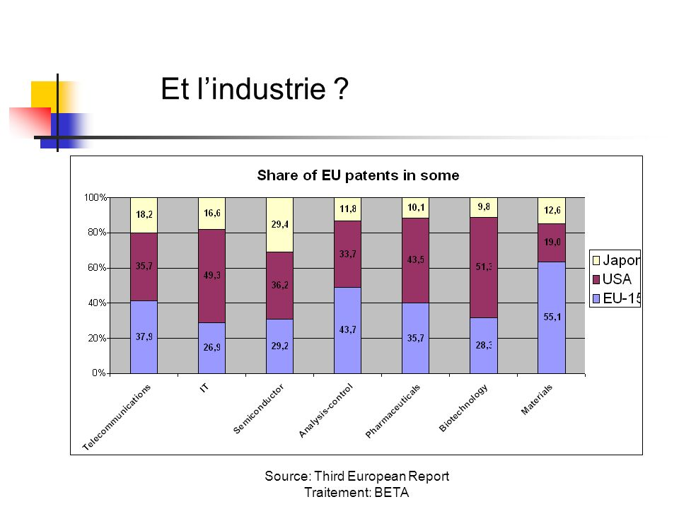 Source: Third European Report Traitement: BETA Et lindustrie