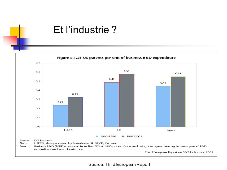 Source: Third European Report Et lindustrie