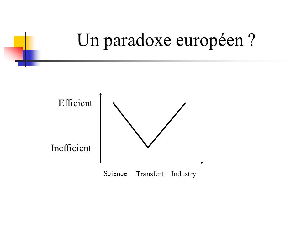 Un paradoxe européen Inefficient Efficient Science TransfertIndustry