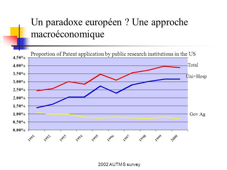 2002 AUTM S survey Un paradoxe européen .