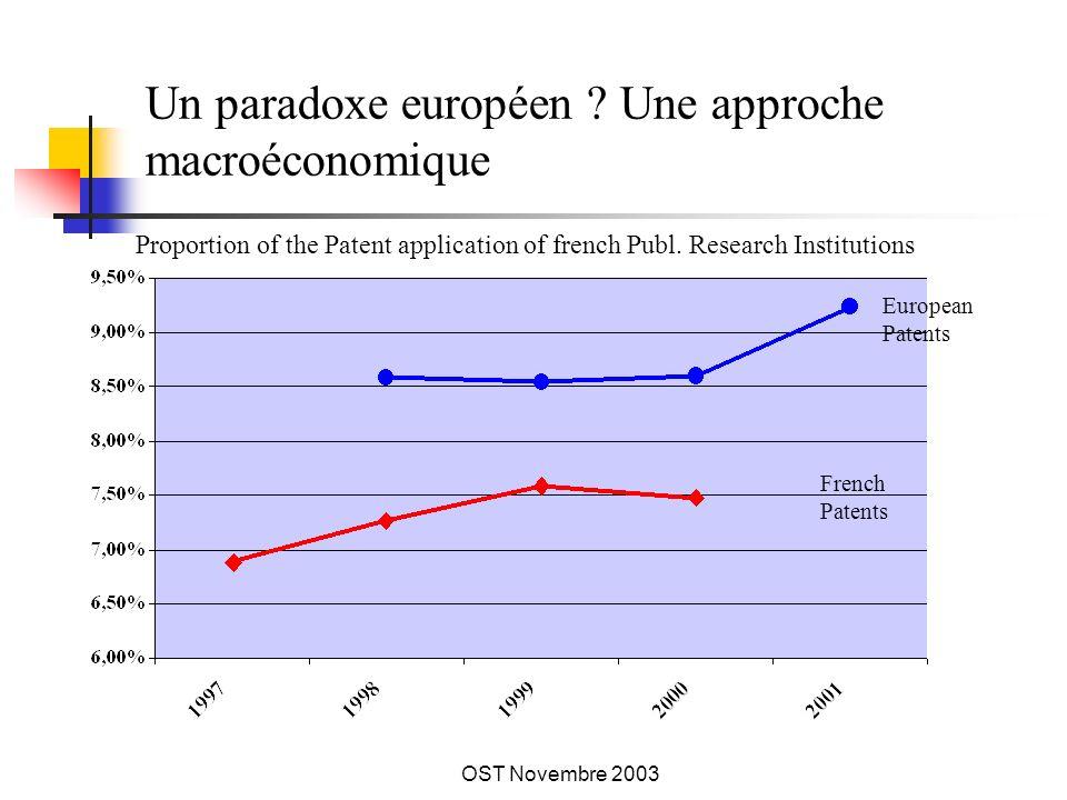 OST Novembre 2003 Un paradoxe européen .