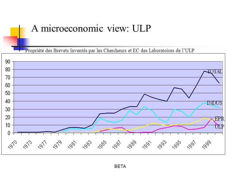 BETA A microeconomic view: ULP Propriété des Brevets Inventés par les Chercheurs et EC des Laboratoires de lULP