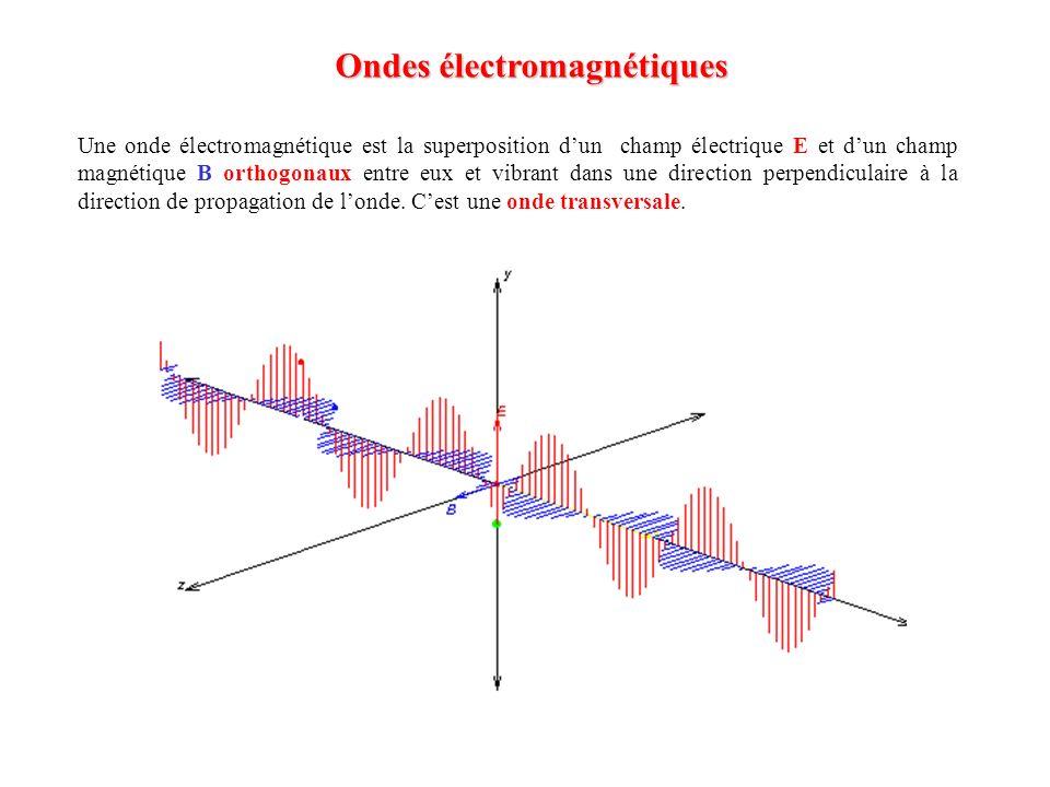 Ondes électromagnétiques Une onde électromagnétique est la superposition dun champ électrique E et dun champ magnétique B orthogonaux entre eux et vib