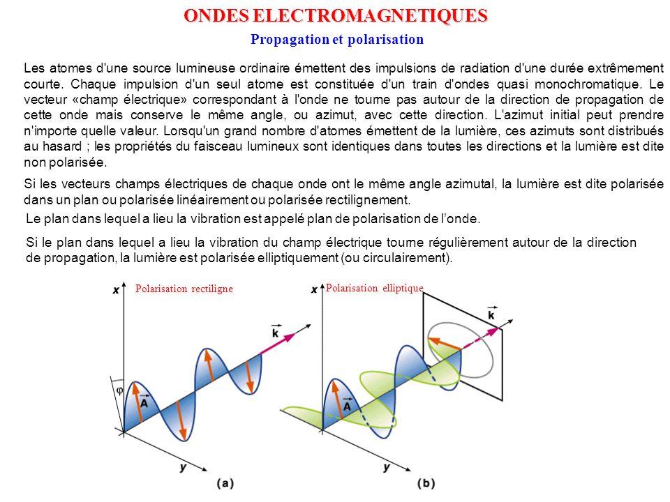 ONDES ELECTROMAGNETIQUES Propagation et polarisation Polarisation rectiligne Polarisation elliptique Les atomes d'une source lumineuse ordinaire émett