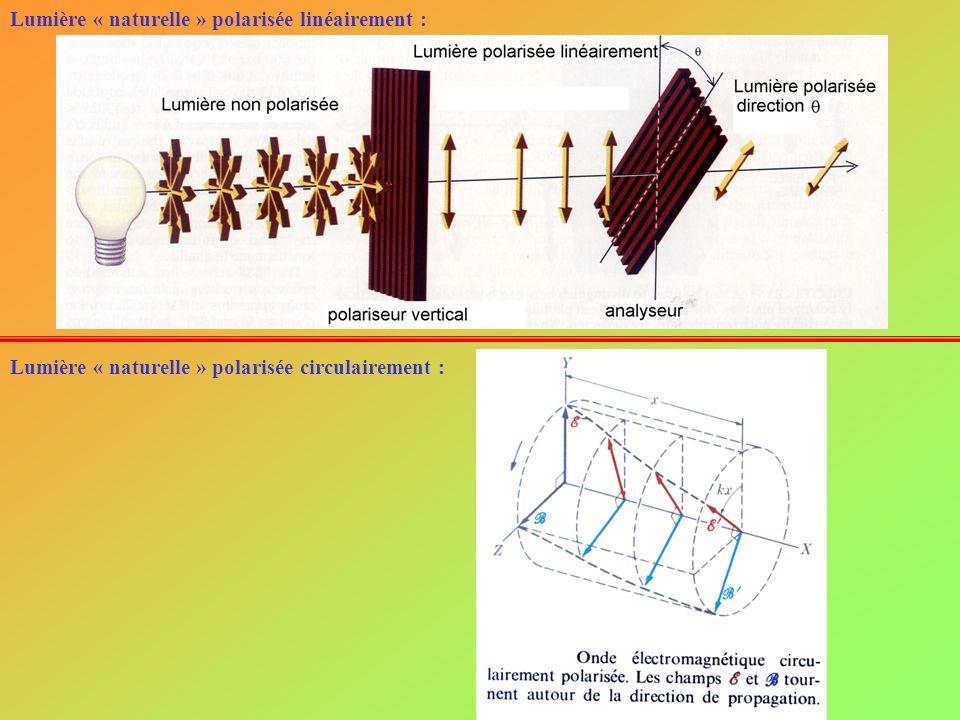 Lumière polarisée incidente Analyseur Amplitude transmise Loi de Malus : si la direction de lanalyseur fait un angle avec la lumière polarisée incidente, lintensité transmise I est parallèle à lanalyseur et est égale à