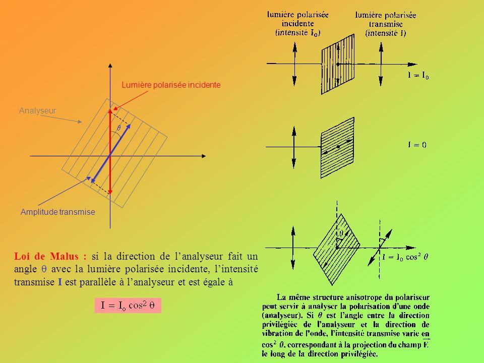 Lumière polarisée incidente Analyseur Amplitude transmise Loi de Malus : si la direction de lanalyseur fait un angle avec la lumière polarisée inciden