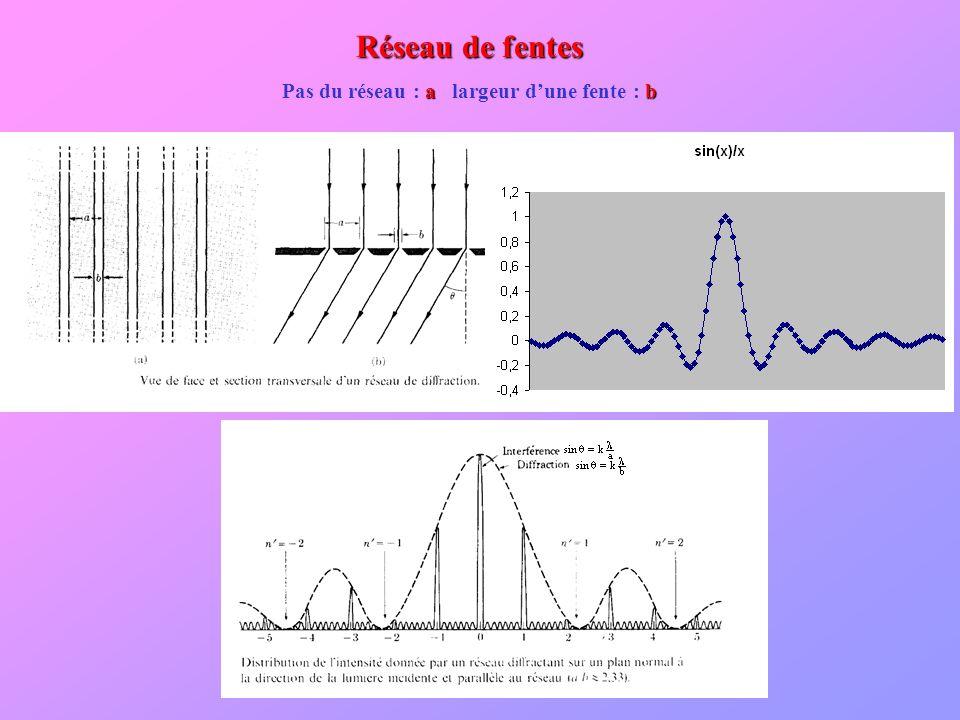 Réseau de fentes a b Pas du réseau : a largeur dune fente : b