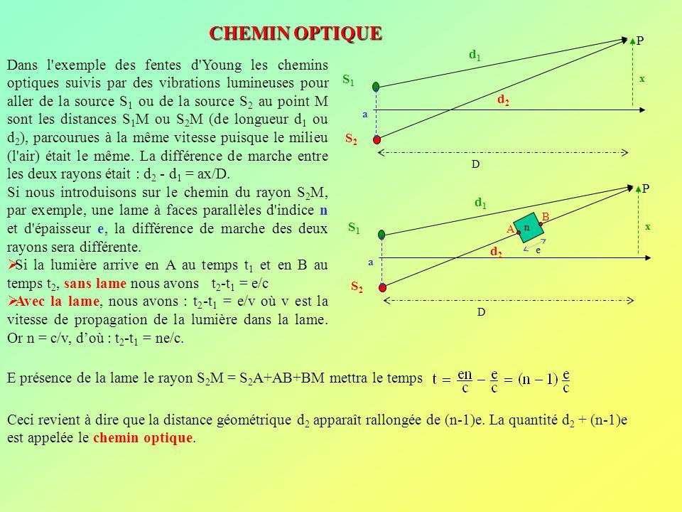 Déplacement de la frange centrale : Dans le dispositif des fentes dYoung, sans interposition dune lame, la frange centrale (d 2 -d 1 = ax/D = 0), se trouve en x = 0 sur lécran.