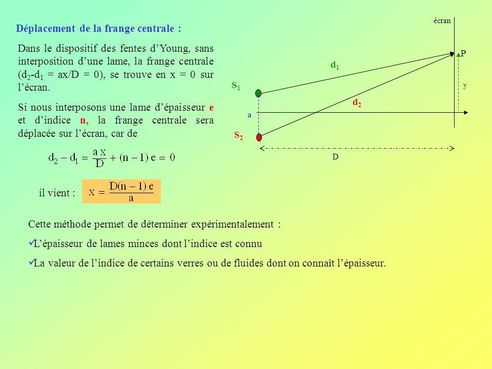 Déplacement de la frange centrale : Dans le dispositif des fentes dYoung, sans interposition dune lame, la frange centrale (d 2 -d 1 = ax/D = 0), se t