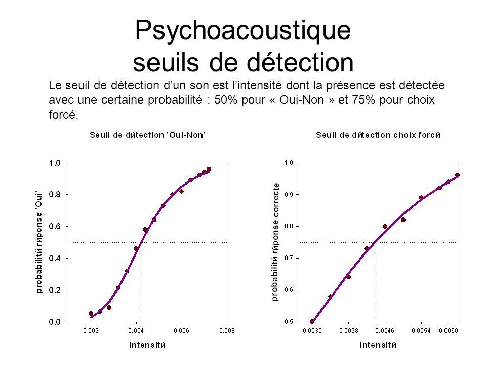 11 Psychoacoustique seuils de détection Le seuil de détection dun son est lintensité dont la présence est détectée avec une certaine probabilité : 50% pour « Oui-Non » et 75% pour choix forcé.