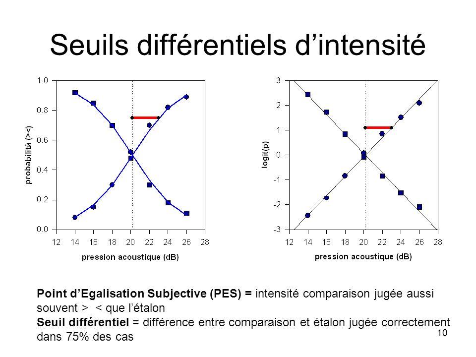 10 Seuils différentiels dintensité Point dEgalisation Subjective (PES) = intensité comparaison jugée aussi souvent > < que létalon Seuil différentiel = différence entre comparaison et étalon jugée correctement dans 75% des cas