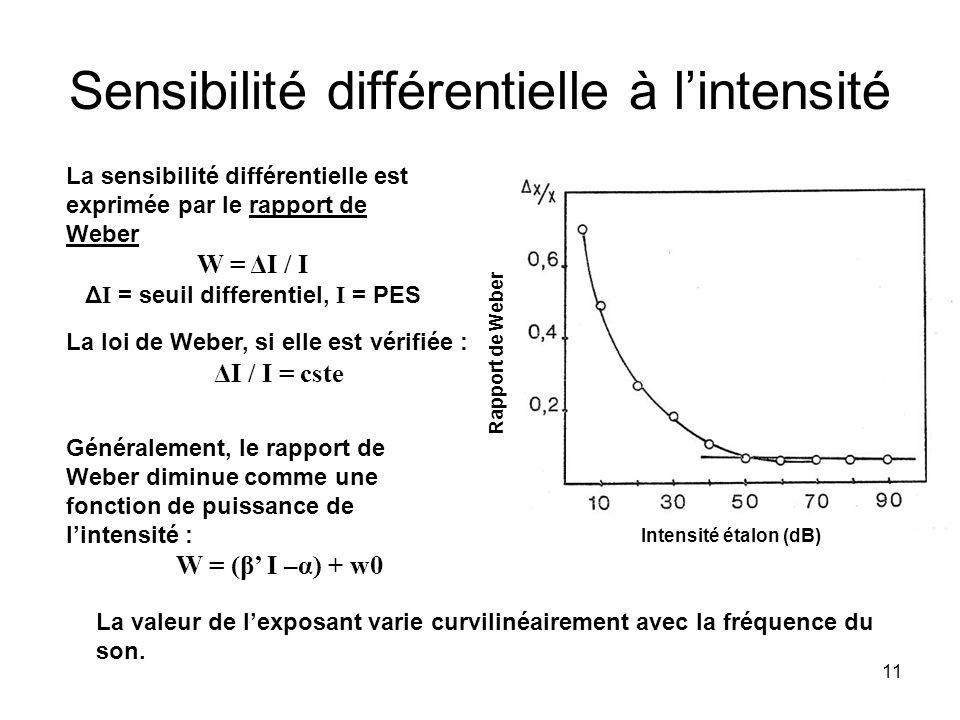 11 Sensibilité différentielle à lintensité La valeur de lexposant varie curvilinéairement avec la fréquence du son.