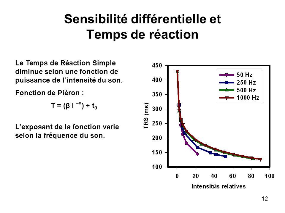 12 Sensibilité différentielle et Temps de réaction Le Temps de Réaction Simple diminue selon une fonction de puissance de lintensité du son.
