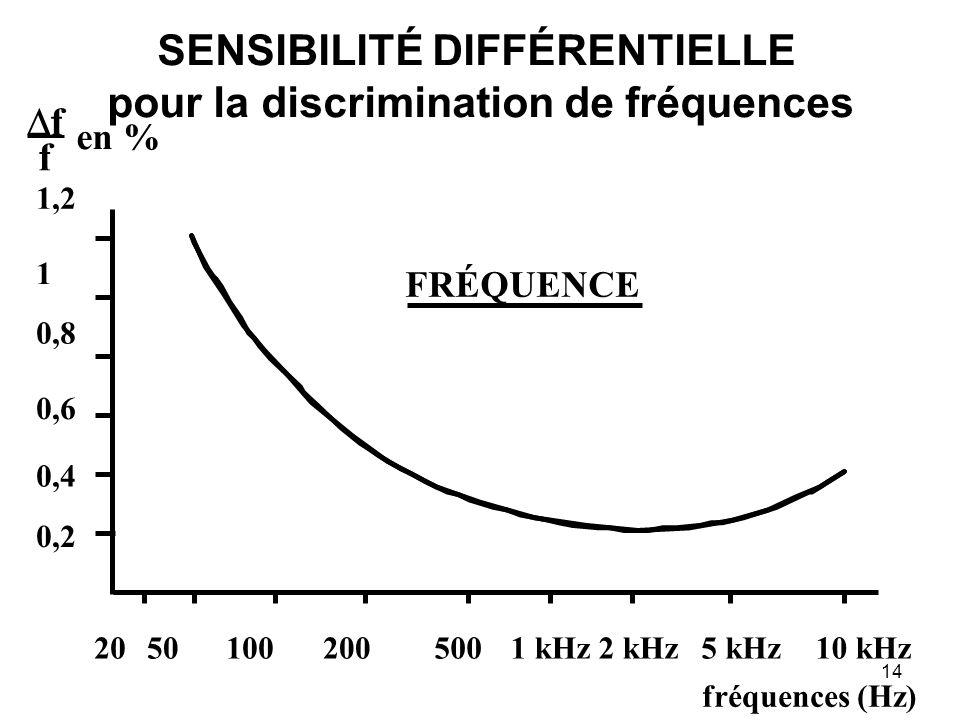 14 fréquences (Hz) f f en % 1,2 1 0,8 0,6 0,4 0,2 20501001 kHz2005002 kHz5 kHz10 kHz FRÉQUENCE SENSIBILITÉ DIFFÉRENTIELLE pour la discrimination de fréquences