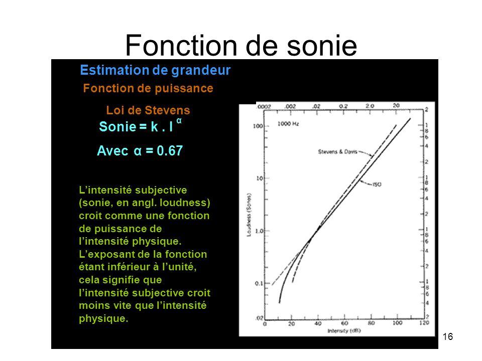 16 Fonction de sonie Lintensité subjective (sonie, en angl.