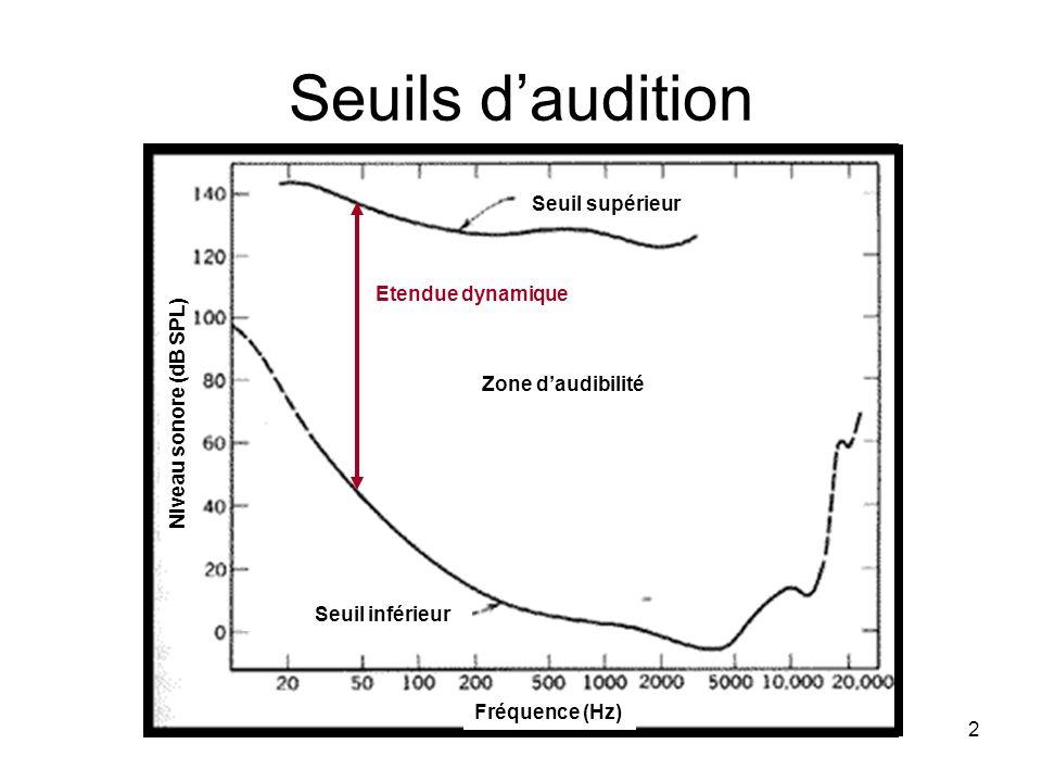 2 Seuils daudition Fréquence (Hz) Niveau sonore (dB SPL) Seuil inférieur Seuil supérieur Zone daudibilité Etendue dynamique