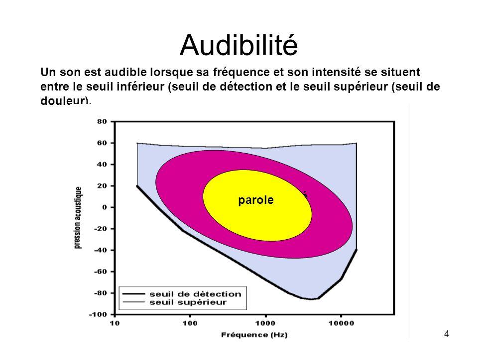 4 Audibilité Un son est audible lorsque sa fréquence et son intensité se situent entre le seuil inférieur (seuil de détection et le seuil supérieur (seuil de douleur).