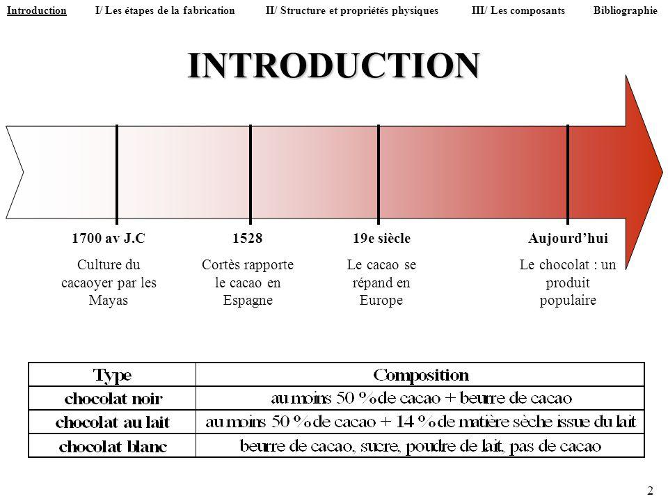 INTRODUCTION 1700 av J.C Culture du cacaoyer par les Mayas 1528 Cortès rapporte le cacao en Espagne 19e siècle Le cacao se répand en Europe Aujourdhui